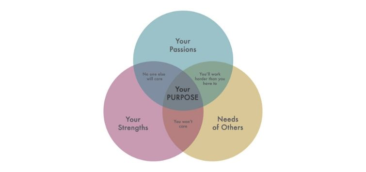 your purpose your strengths circle